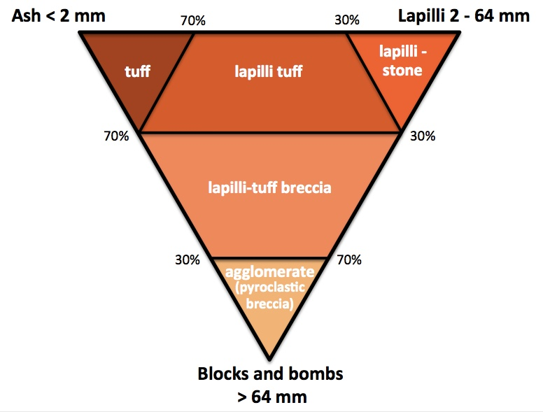 Classification of pyroclastic rocks based on particle size