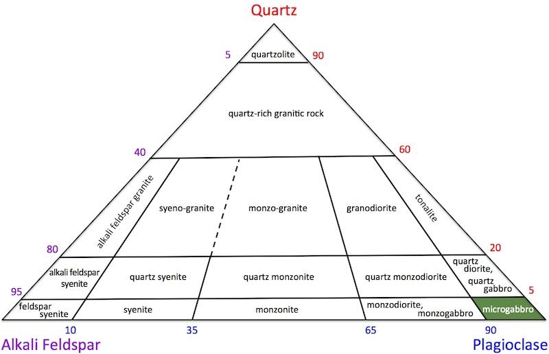 Microgabbro QAP diagram