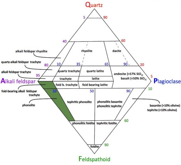 QAPF diagram Phonolite