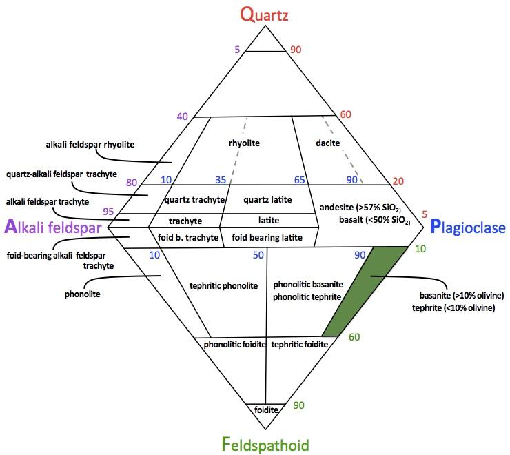QAPF Basanite