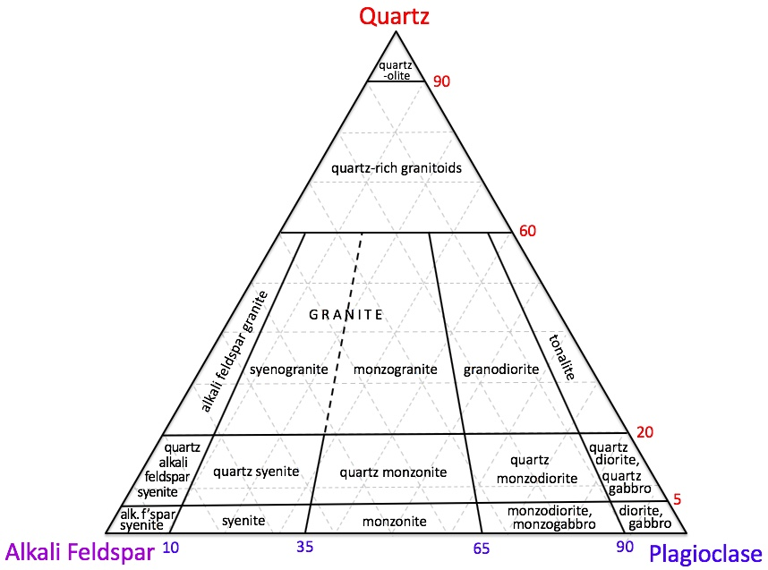 QPA diagram for the classification of granitic rocks